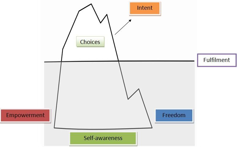Transformational coaching model Shuchi Sahai