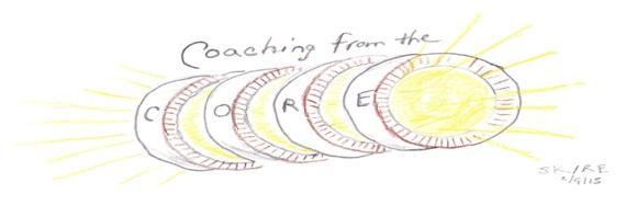 Transformational coaching model Stephanie Karakantas