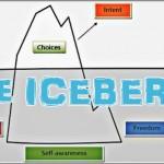 Coaching Model: The ICEBERG
