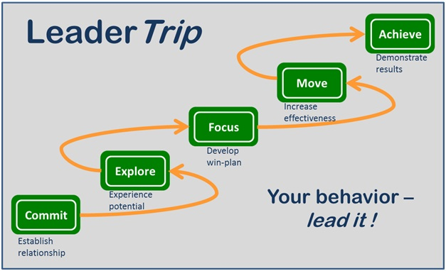 A Coaching Model Created by Sven Gade