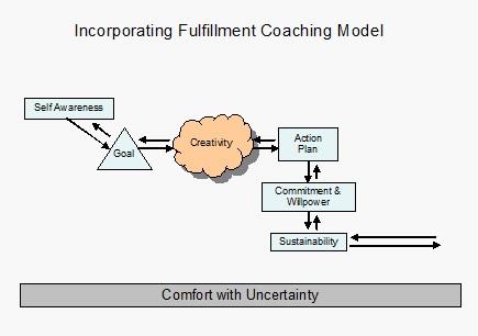 life coaching model Natali  Sanchez Rheault