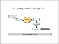 Natali Sanchez Rheault coaching model