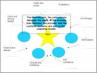 career coaching model nawal bendefa