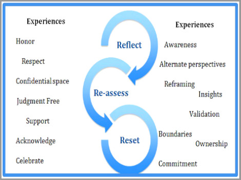 Coaching Model The Reset Space