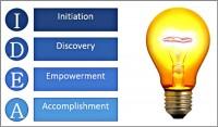 Coaching Model: My IDEA