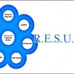 Coaching Model: R.E.S.U.L.T.S
