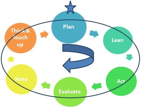 life coaching model Inas Ghanem