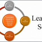 Coaching Model: Leading Self