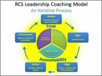 Business coaching model Todd Mauney