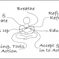 Life-Coaching-Model-Joni-Holub-600x352