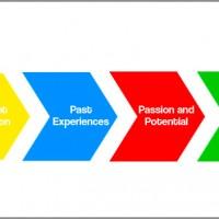 career coaching model pam vas-600x352