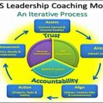 Coaching Model: RCS Leadership