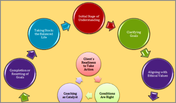 Coaching Model The Cycle Of Change Three Elements And