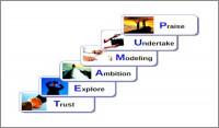 Coaching Model: TEAMUP©