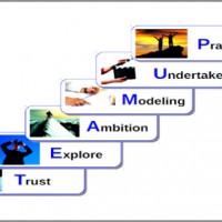 International Leadership Coaching Model Lionel Bikart-600x352