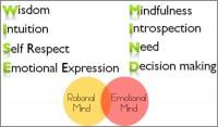 Coaching Model: WISE MIND