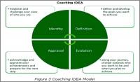 Coaching Model: IDEA
