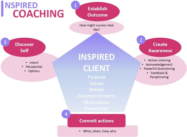 Career Coaching Model Lay Li Tan 1