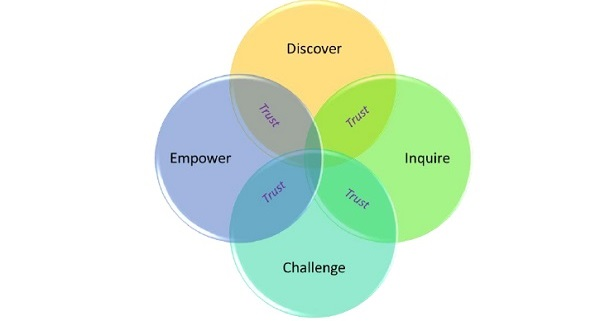 using the cultural dimensions explored in Sharing his or her gifts with others using intellectual and cultural activities in the classroom and beyond the classroom  as the six dimensions of wellness .