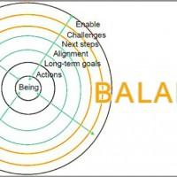 Leadership coaching Model tobias demker-600x352