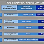 Coaching Model: Cower to Power