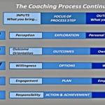 Coaching Model: Cower to Power