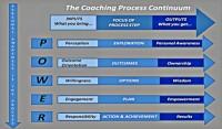 Cathy Holuk Coaching Model-600x352