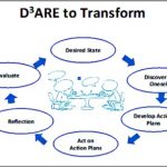 Coaching Model: D3ARE to TRANSFORM