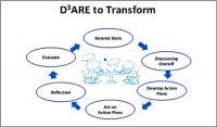 Transformational_Coaching_Model_Emily_Ann_Lombos-600x352