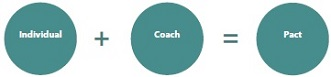 Wathenia Gabbard coaching model 4.1 364x433