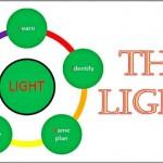 Coaching Model: The LIGHT