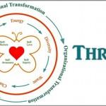 Coaching Model: Thrive