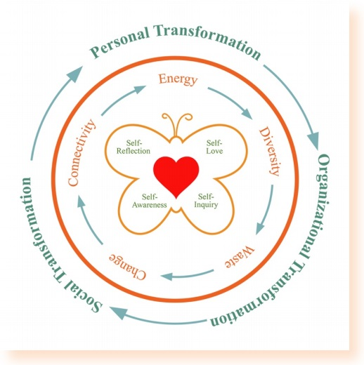Transformational and Thrive Coaching Model Areeya Mahaworamakorn1-600x352