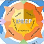 Coaching Model: DEEP