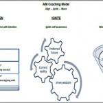 Coaching Model: AIM