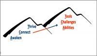 Coaching Model: ACT