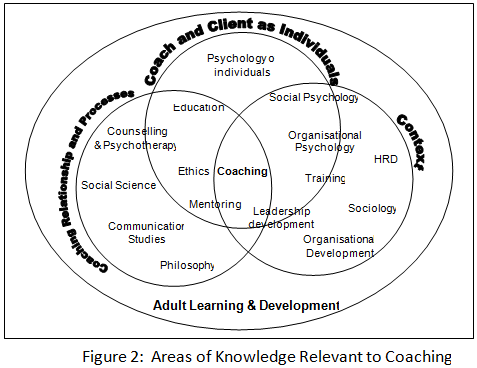 Research Paper: Coaching as a Development Intervention in