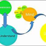 Coaching Model: AssUMeD