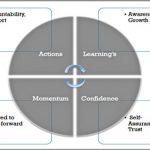 Coaching Model: Coaching Around the Experience: Life Coach