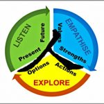 Coaching Model: Listen-Empathise-Explore