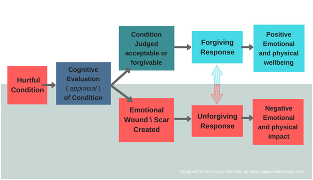 forgiveness research paper Religion and the forgiving personality because basic research on forgiveness could probably be enriched considerably by examining the ways that religious.