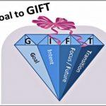 Coaching Model: Goal to GIFT