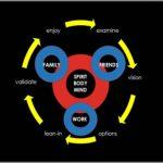 Coaching Model: EVOLVE