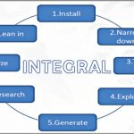 Coaching Model: INTEGRAL
