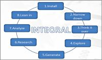 Coaching Model: INTEGRAL