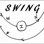 Coaching Model: SWING