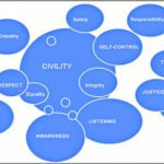 Coaching Model: The Civility