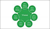Building_Health__Leadership_Coaching_Model_Joanne_Lee-600x352