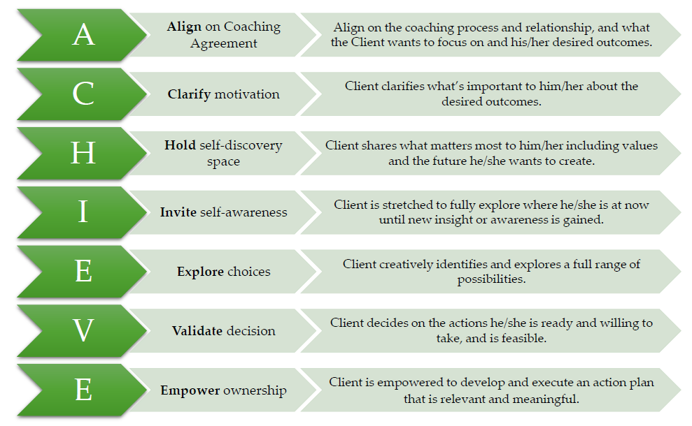 Coaching Model The Achieve