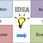 Coaching Model: The IDEA